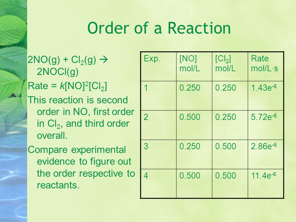 Order of a Reaction 2NO(g) + Cl2(g)  2NOCl(g) Rate = k[NO]2[Cl2]